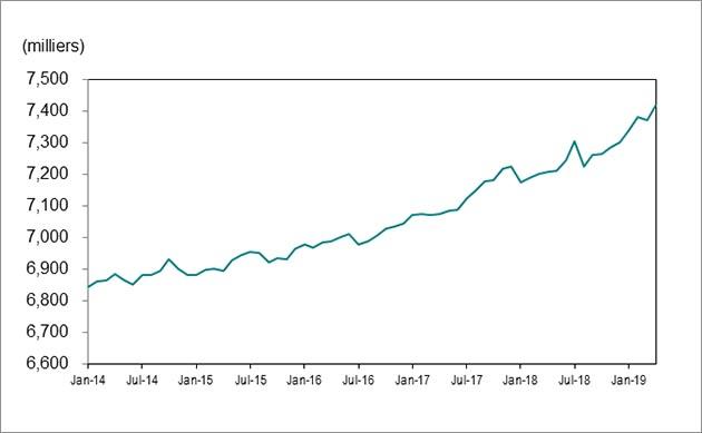 Le graphique 1montre que l'emploi en Ontario est passé de 6843000postes en janvier 2014 à 7417000 en avril 2019.