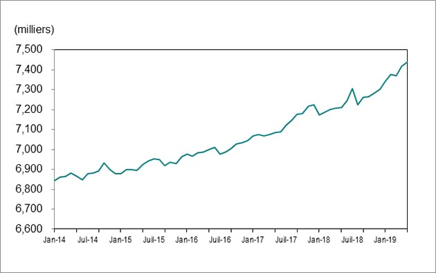 Le graphique linéaire 1 montre que l'emploi en Ontario a augmenté de 6 843 000 postes en janvier 2014 à 7 438 000 postes en mai 2019.