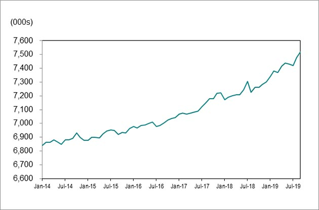 Line graph for chart 1 shows employment in Ontario increasing from 6,843,000 in January 2014 to 7,519,200 in September 2019.