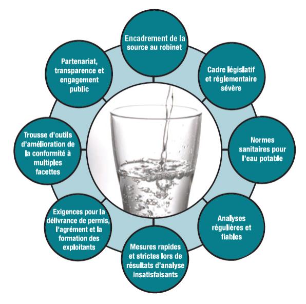 Schéma illustrant les composants du filet de sécurité de l'eau potable de l'Ontario. Les composants forment un cercle afin de montrer qu'ils sont indissociables pour protéger l'eau potable. Ces composants sont les suivants : Encadrement de la source au robinet; Cadre législatif et réglementaire sévère; Normes sanitaires pour l'eau potable; Analyses régulières et fiables; Mesures rapides et strictes lors de résultats d'analyse insatisfaisants; Exigences pour la délivrance de permis, l'agrément et la formation des exploitants; Trousse d'outils d'amélioration de la conformité à multiples facettes; Partenariat, transparence et engagement public.