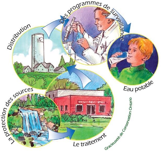 Top Prendre soin de votre eau potable - Un guide destiné aux membres  RG59