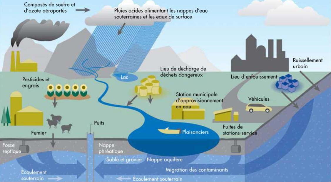 Préférence Prendre soin de votre eau potable - Un guide destiné aux membres  GT36
