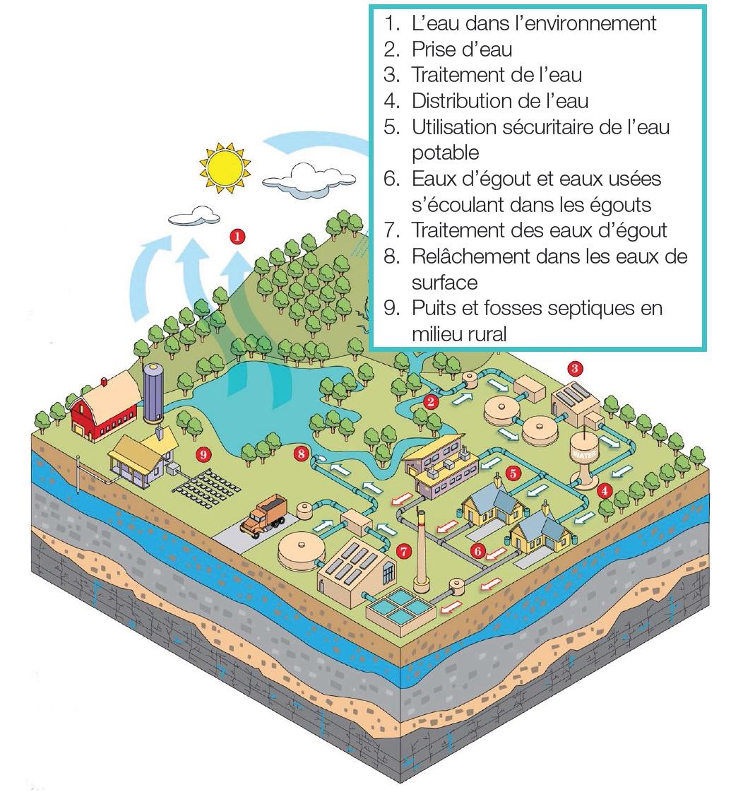 Très Prendre soin de votre eau potable - Un guide destiné aux membres  OO99