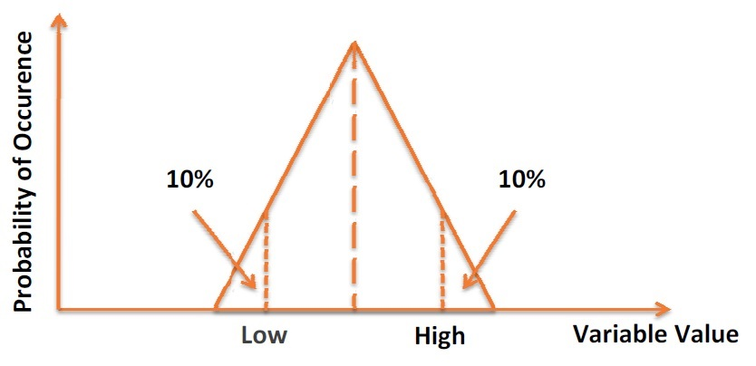 This Exhibit presents a graphical representation of the probability distribution of the RiskTrigen function.
