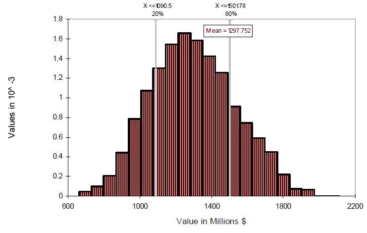 A graph showing the distribution of net benefits(Present Value) credit river of 16 mile creek - Stream.