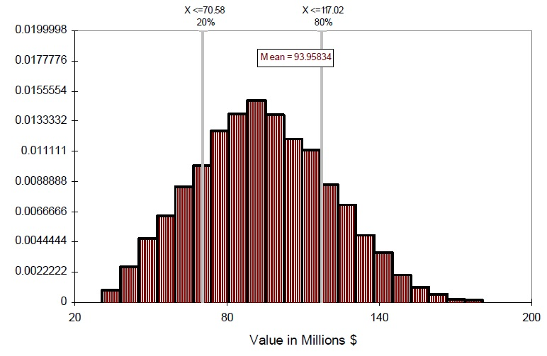 A graph showing the distribution of net benefits(Present Value) for Toronto area - wetland.