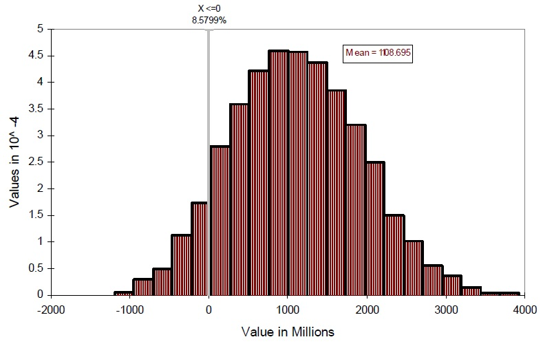 A graph showing the distribution of net benefits(Present Value) for Toronto area - streams.