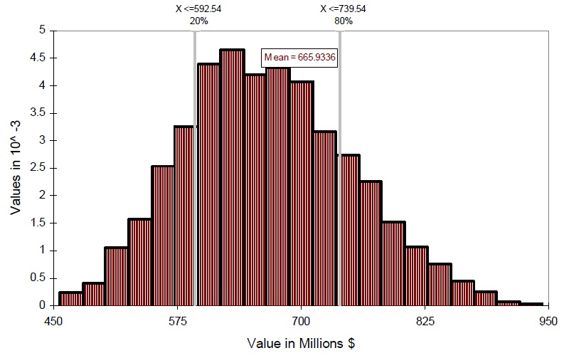 A graph of the distribution of net benefits(Present Value) for Prince Edward Bay - Streams.