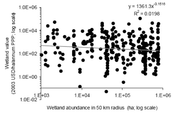 A scatter line graph that shows the wetland value plotted against wetland abundance