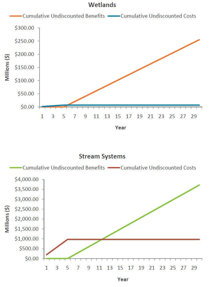 Two line graphs showing the undiscounted stream of costs and benefits for Credit River - 16 Mile Creek