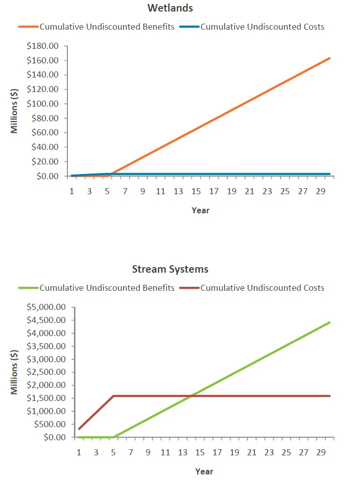 Two ine graphs showing the undiscounted stream of costs and benefits for Toronto Region river.
