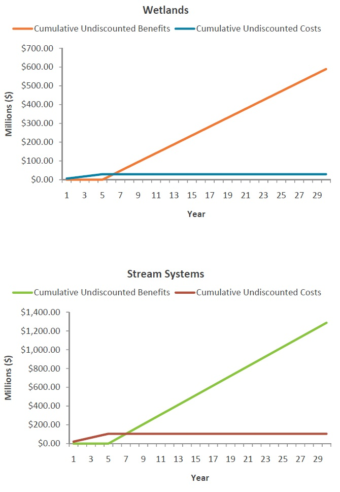 Two line graphs showing the undiscounted stream of costs and benefits for Prince Edward Bay.
