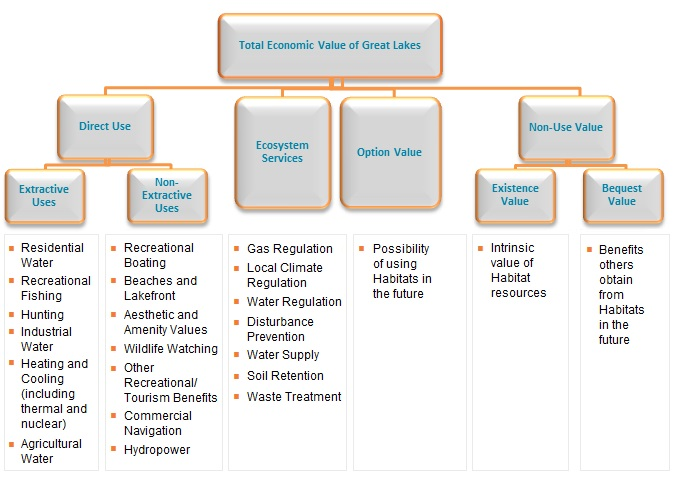 Exhibit 3 illustrates the type of values associated with the habitats within the Total Economic Valuation Framework