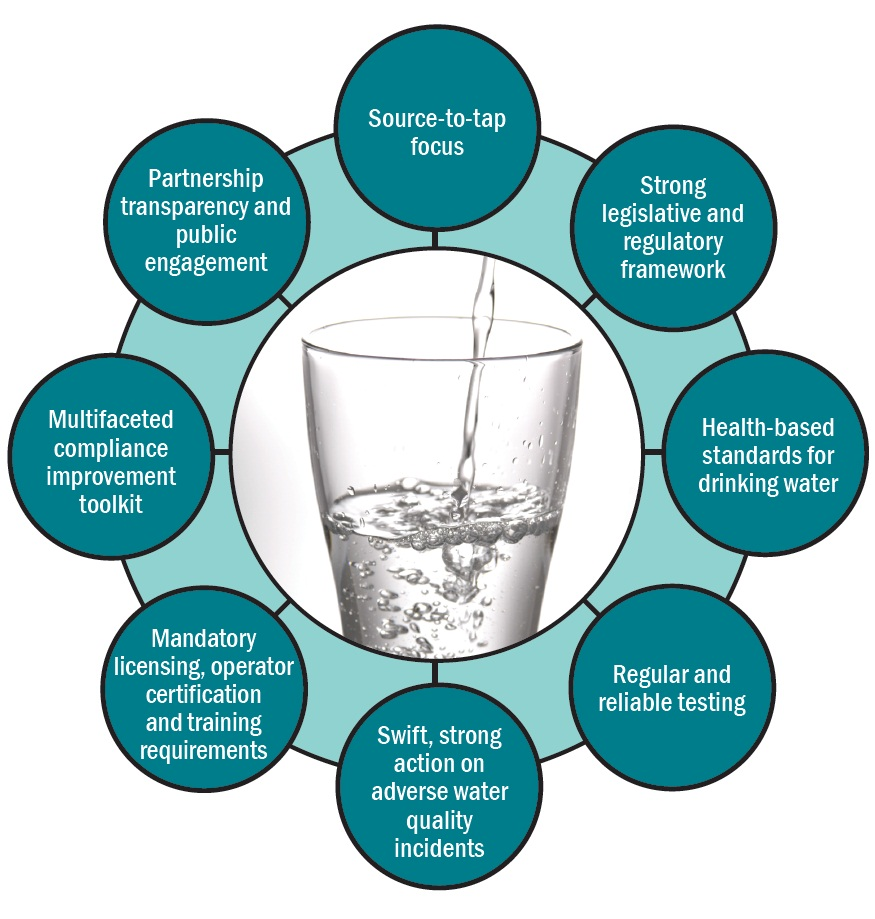 A diagram illustrating Ontario's drinking water safety net components. The components form a circle to show how they all work together to protect drinking water. The components are:Source-to-tap focus; Strong legislative and regulatory framework; Health-based standards for drinking water; Regular and reliable testing; Swift, strong action on adverse water quality incidents; Mandatory licensing, operator certification and training requirements; Multifaceted compliance improvement toolkit; Partnership, transparency and public engagement.