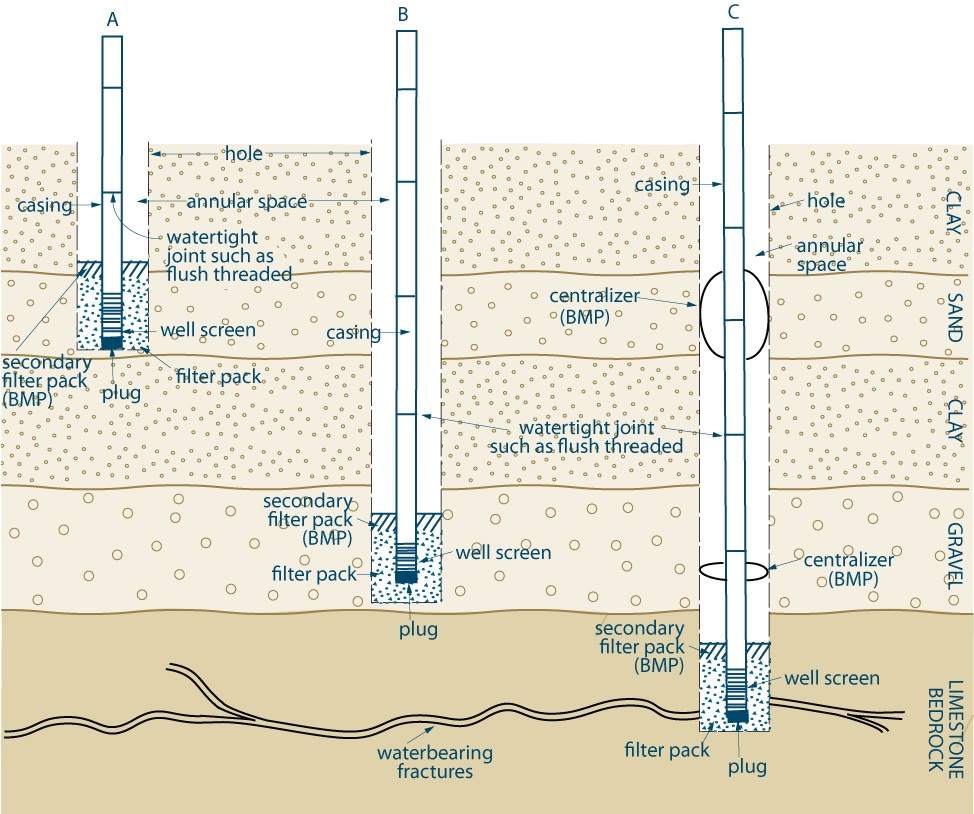 6 Constructing The Hole Casing Covering Test Or Submersible Well Pump Installation Diagram General Dewatering
