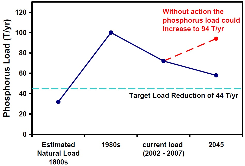 This graph shows that the estimated natural phosphorus load to Lake Simcoe in the 1800s was about 30 tonnes per year. By the 1980s it had climbed to over 100 tonnes per year, and is currently between 70 to 80 tonnes per year.  Without action, the phosphorus load could increase to 94 tonnes per year by 2045.
