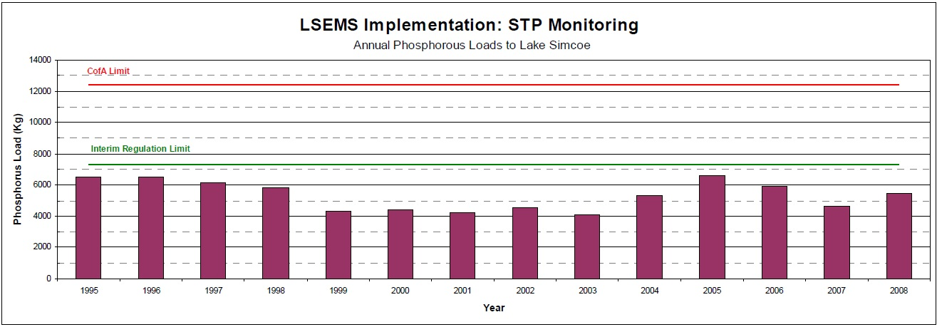 This bar graph shows the Historical Annual Average Phosphorus Loads from the sewage treatment plants in the Lake Simcoe watershed between 1995 and 2008, relative to the interim regulation limit and the new Certificate of Approval limit.