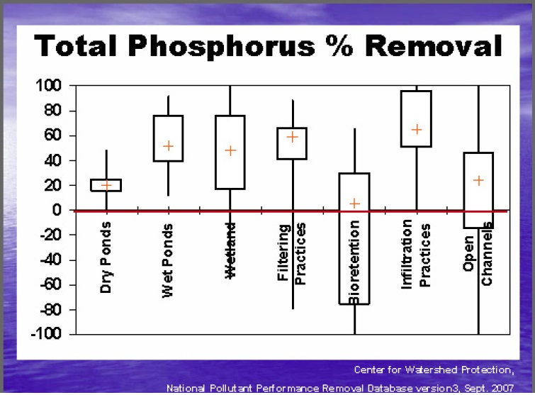 This image shows the expected phosphorus removal percentage with error bars for several types of stormwater management facility.  These are: dry ponds, wet ponds, wetlands, filtering practices, bioretention, infiltration practices, and open channels.