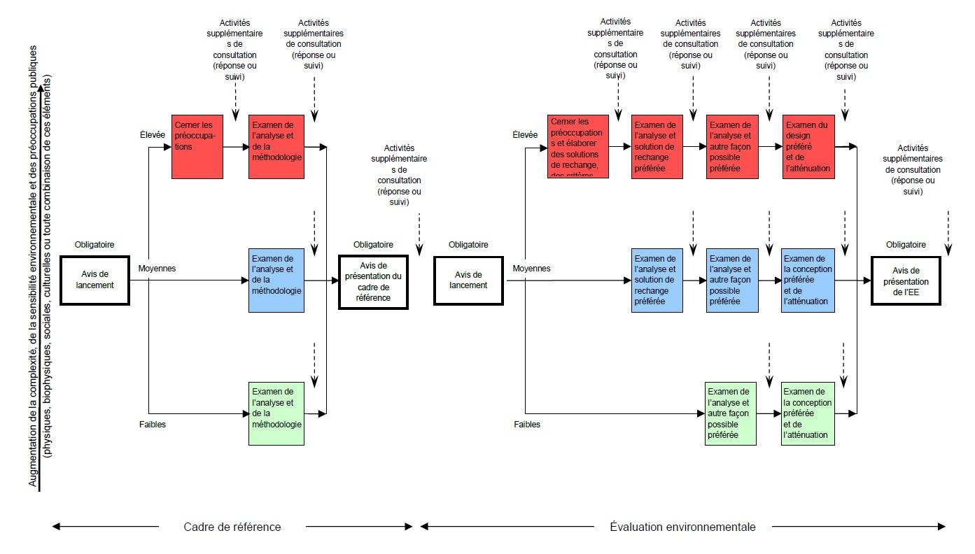 La Figure 2 indique au promoteur le moment où les personnes intéressées devraient être consultées durant le processus d'évaluation environnementale. La figure montre la fréquence et le moment opportun des consultations ou des contacts exigés en rapport avec le niveau de complexité, de sensibilité environnementale et de préoccupation du public (relativement aux aspects physiques, biophysiques, sociaux, culturels ou à toute combinaison de ces aspects). Remarque : Tous les avis mentionnés ci-dessous sont obligatoires pendant la préparation du cadre de référence et la préparation de l'évaluation environnementale et le promoteur doit mener des activités supplémentaires de consultation (en réponse aux préoccupations ou à titre de suivi) après chaque étape ci-dessous identifiée par un numéro ou une lettre.
