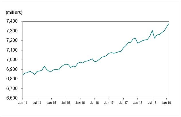 Le graphique linéaire1indique que l'emploi en Ontario est passé de 6843000en janvier2014 à 7378 800 en février 2019.