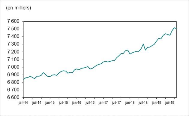 Le diagramme linéaire du tableau1 montre une hausse de l'emploi en Ontario, celui‑ci passant de 6843000 en janvier2014 à 7503000 en octobre2019.
