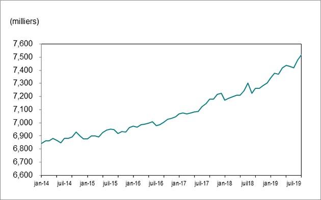 Le graphique linéaire1 montre que l'emploi en Ontario a augmenté, passant de 6843000 en janvier2014 à 7519200 en septembre2019.