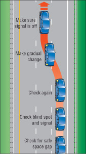 The Changing Lanes Driving Test {Forum Aden}