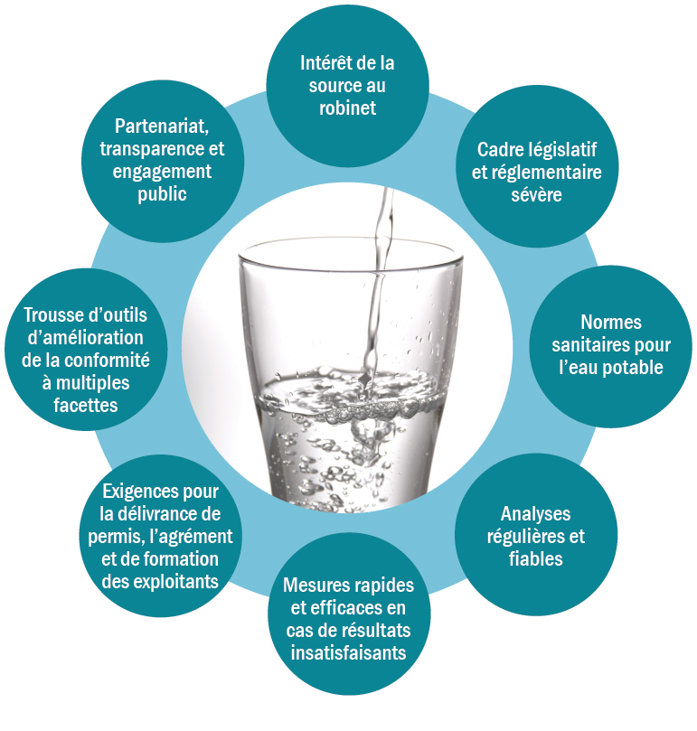 Graphique représentant les composantes du filet de sécurité pour l'eau potable en Ontario. Huit éléments forment un cercle illustrant leur interaction visant à préserver, ensemble, l'eau potable de la source au robinet. Voici les composantes de ce cercle : Intérêt de la source au robinet; Cadre législatif et réglementaire sévère; Normes sanitaires pour l'eau potable; Analyses régulières et fiables; Mesures rapides et efficaces en cas de résultats insatisfaisants; Exigences pour la délivrance de permis, l'agrément et la formation des exploitants; Trousse d'outils d'amélioration de la conformité à multiples facettes; Partenariat, transparence et engagement du public.
