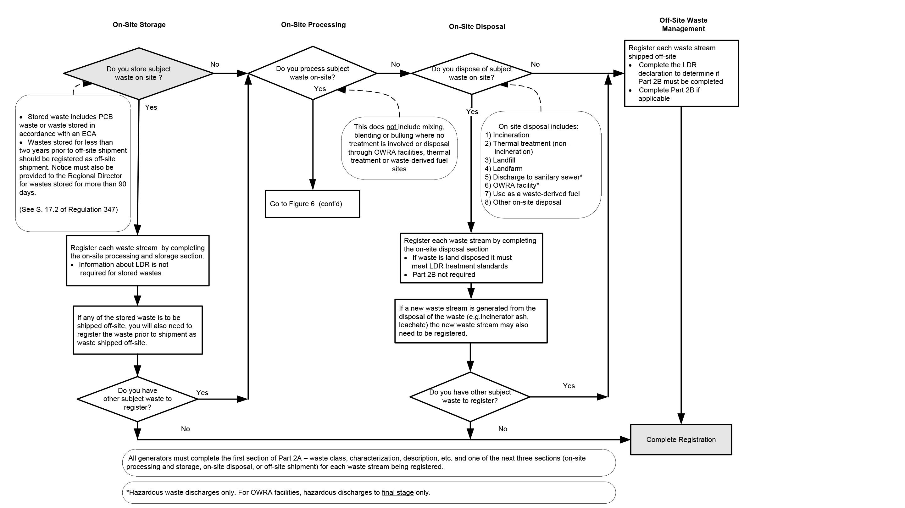 wrg 1299] process flow diagram of all waste streamsdownload figure 6 (jpeg)