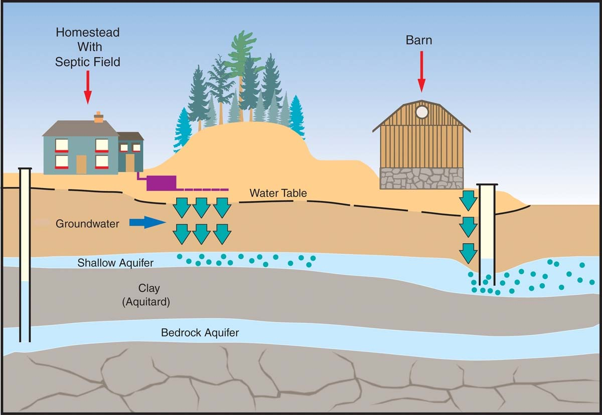 protecting groundwater to protect health ontario ca