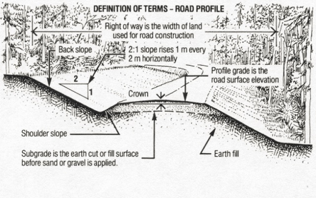 Environmental guidelines for access roads and water