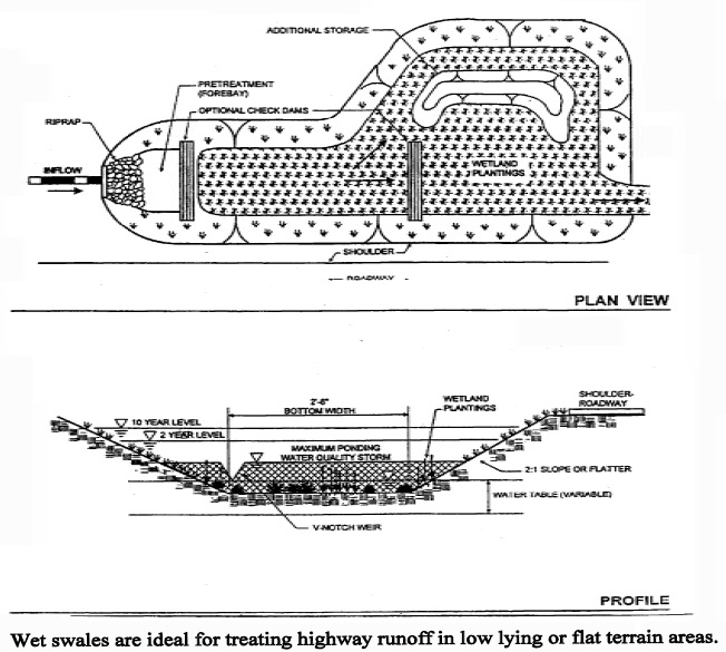 Stormwater management plan and SWMP design | Ontario ca