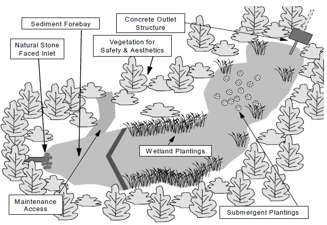a diagram illustrates an extended detention wet pond with a forebay,  wetland plantings and submerged