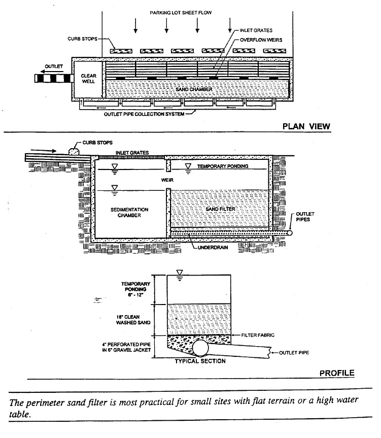 Stormwater management plan and SWMP design   Ontario ca