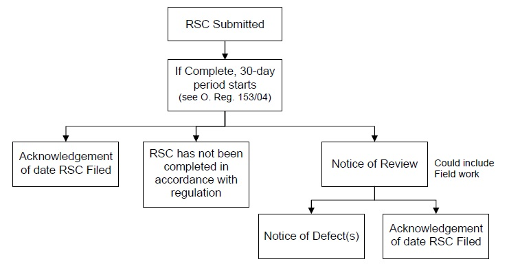Flow chart image Figure 1-1. See outline below image