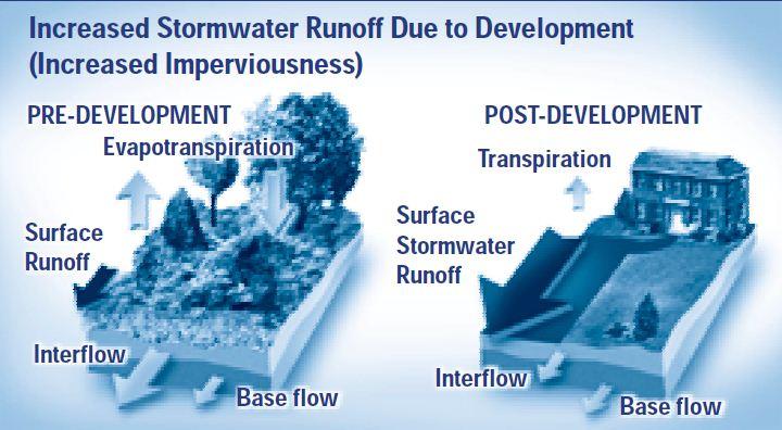 332 runoff en understanding stormwater management an introduction to stormwater