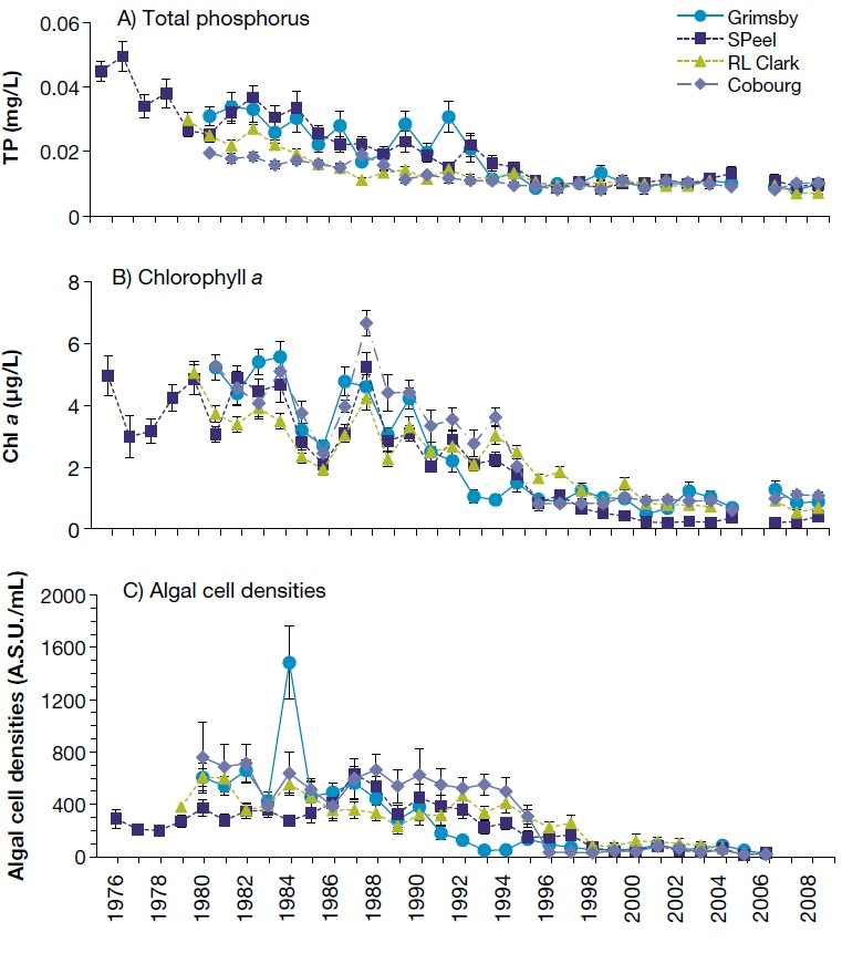 Three line graphs showing a decrease in a) the annual average concentrations of phosphorus, b) chlorophyll, and c) algal cell densities in raw water collect at water treatment plans in Lake Ontario from 1976 to 2010.
