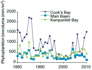 A line graph showing phytoplankton concentration in Lake Simcoe from 1980 to 2011 and that concentrations decreased primarily in the 1980s and 1990s.