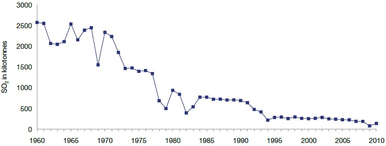 A line graph showing the reduction in sulphur dioxide emissions (kilotonnes) from Sudbury smelting operations from 1960 to 2006.
