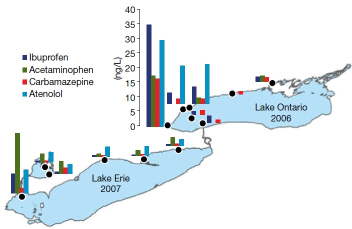 A bar graph showing the concentrations (nanograms per litre) of selected pharmaceuticals in nearshore waters of Lakes Saint Clair, Erie and Ontario as estimated from a type of passive sampler known as a Polar Organic Chemical Integrative Sampler. (See the Water Quality in Ontario 2010 Report, Section 7.1 for a description of this sampling device.)