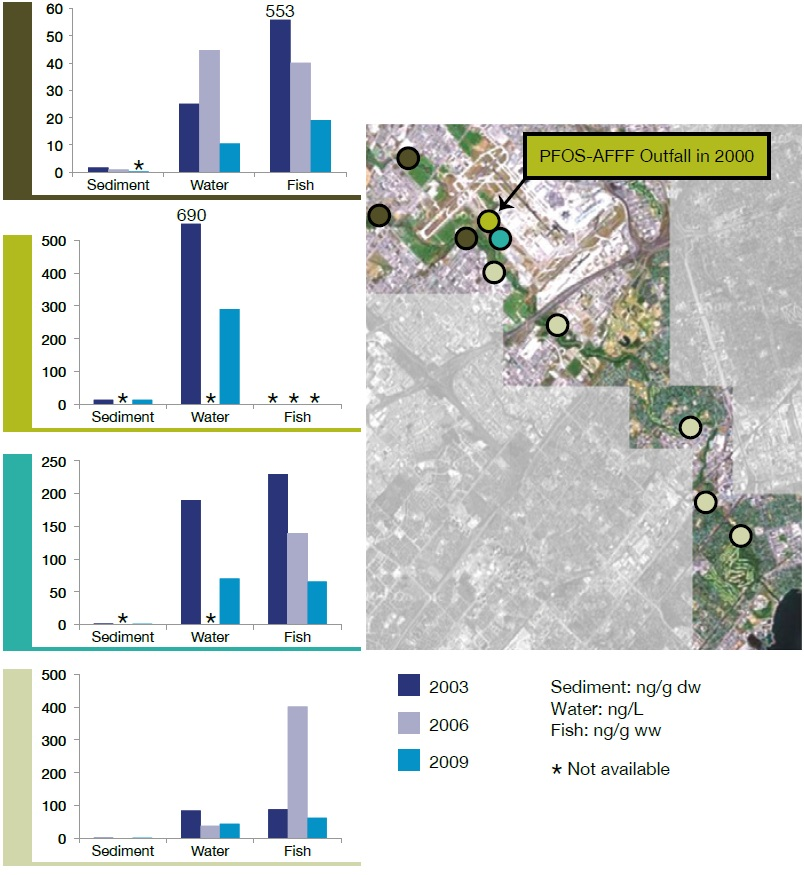 Bar graphs showing changes in sediment, water and fish perfluorooctane sulfonate levels at various locations in Etobicoke Creek between 2003 and 2009.