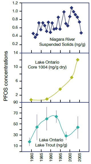 Line graphs showing trends of concentrations of Perfluorooctanesulfonic acid over time in Niagara River suspended sediments (top graph), in dated slices of a sediment core from Lake Ontario (middle graph), and in Lake Trout from Lake Ontario (bottom graph), footnote references 21 and 22.