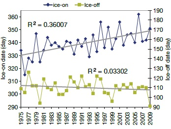 A line graph showing the annual time series of ice-on date and ice-off date and the temporal trend line in Dorset lakes.