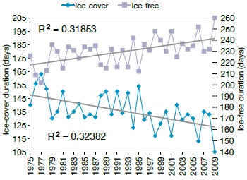 A line graph showing the annual time series of ice-on date and ice-off date, time series of ice-cover and ice-free duration, and the temporal trend line in Dorset lakes.