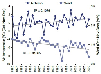 A line graph showing the annual series of air temperature and wind speed, two of four explanatory factors for changes in ice trends in Dorset lakes.