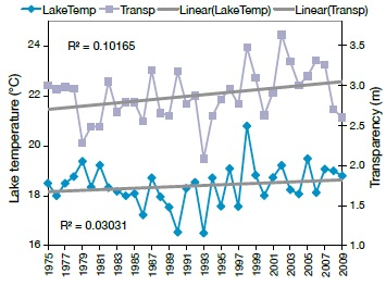 A line graph that shows the annual series of lake temperature and lake transparency, the other two of four explanatory factors for changes in ice trends in Dorset lakes.
