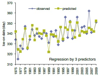 A line graph showing a comparison of predicted and observed ice date using the regression method for ice-on date in Dorset lakes.