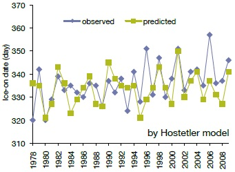A line graph showing a comparison of predicted and observed ice date using the regression method for ice-off date in Dorset lakes.