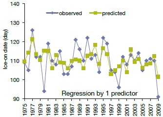 A line graph showing a comparison of predicted and observed ice date using the regression method for comparison of modelled and observed ice date using the Hostetler Lake model.