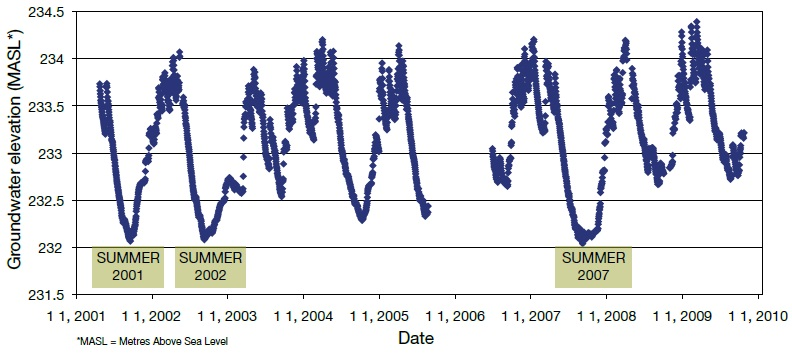 A graph that shows the measured groundwater levels from 2001 to 2009 for Provincial Groundwater Monitoring Network Well W-09.